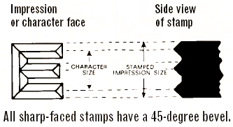 All sharp-faced stamps have a 45-degree bevel.